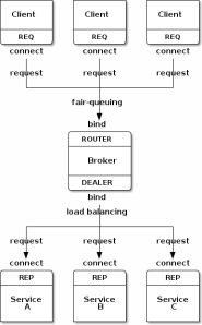 Figure 17 - Request-reply Broker