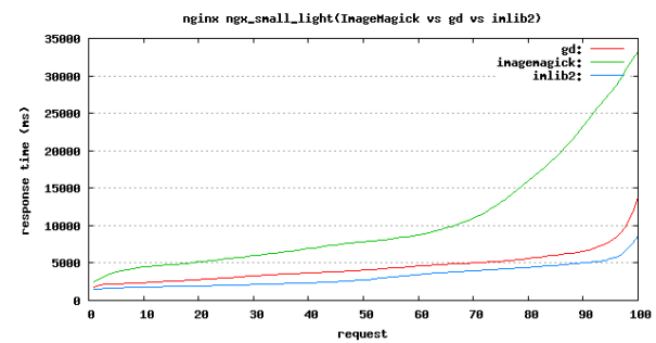 ngx_small_light benchmark
