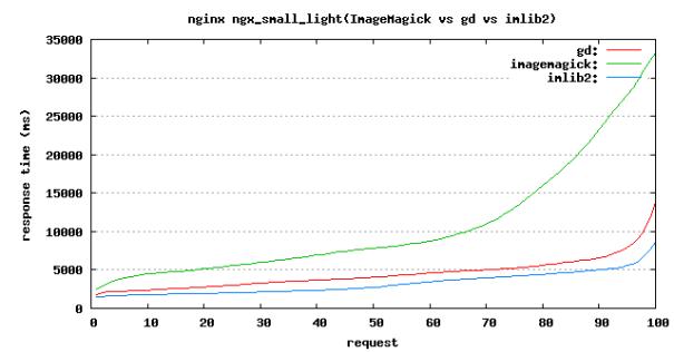 ngx_small_light benchmark