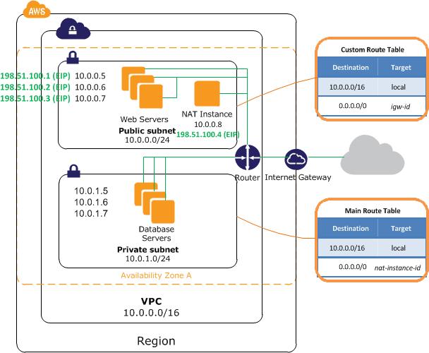AWS CLIを使ってパブリックとプライベートなサブネットを持つVPC