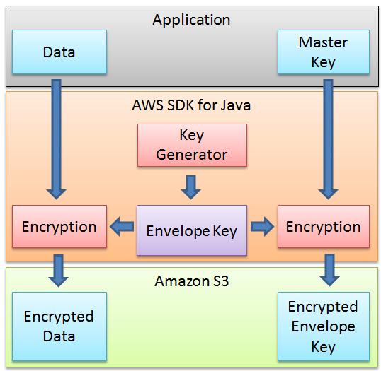 aws_java_sdk_encryptionpng