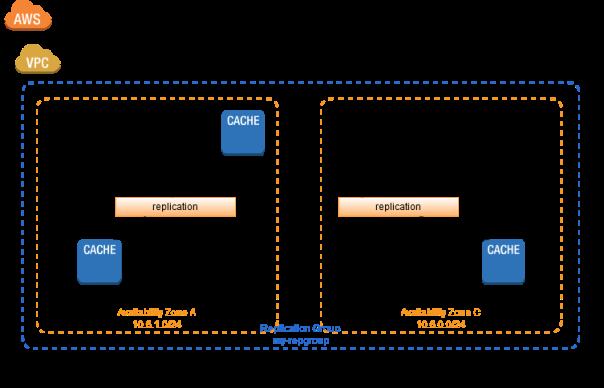 AWS-ElastiCache-Redis-Multi-AZ