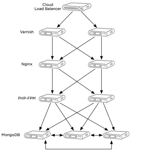 server-architecture
